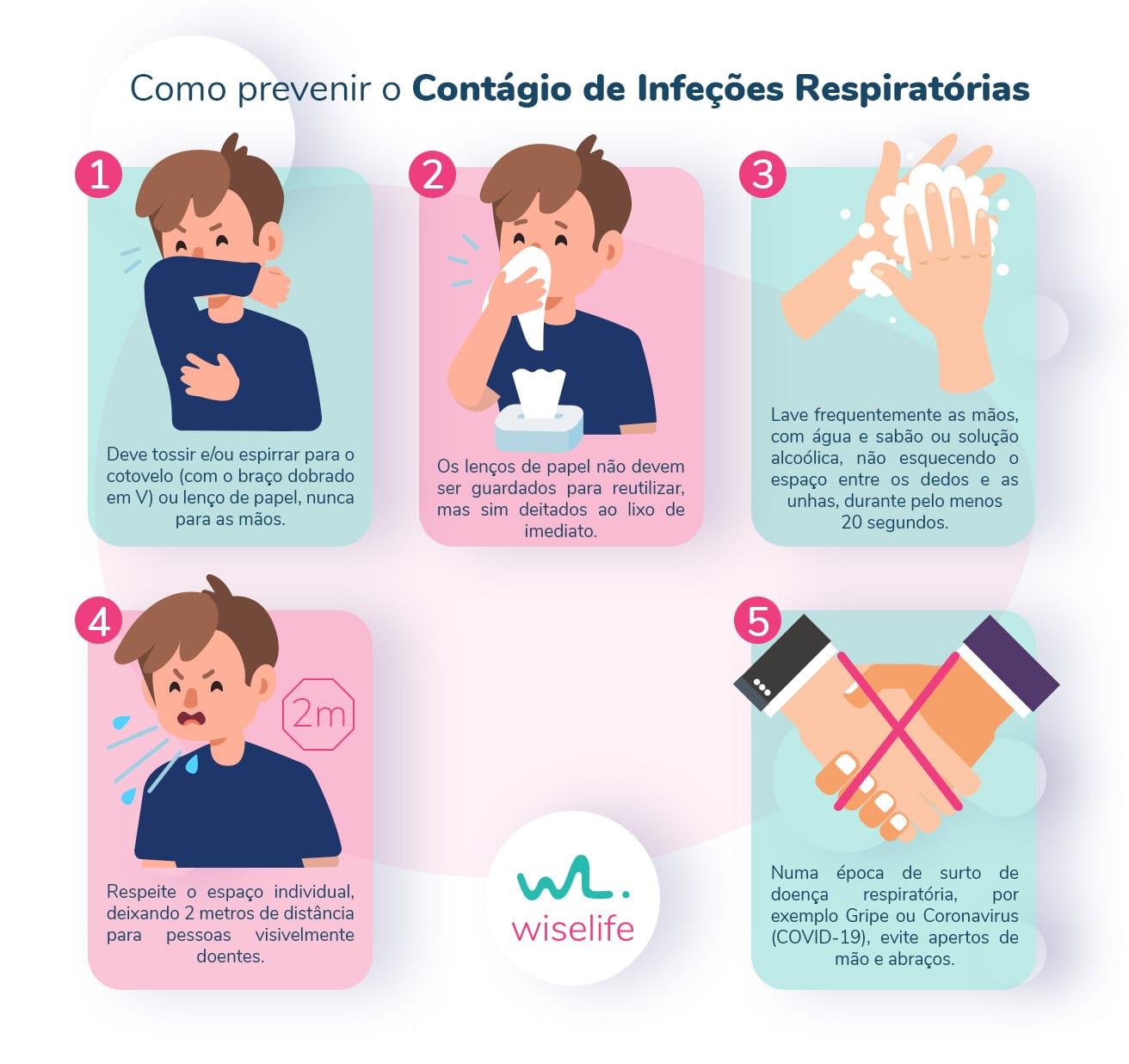 Como prevenir o contágio de infeções respiratórias